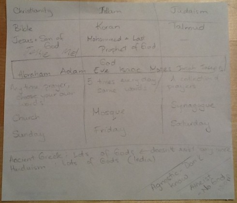 This simple chart compares the religious texts, prayer approaches, etc. of Christianity, Islam and Judeism. A child's handwriting has labelled the term 'atheist' with the name 'Mom.'